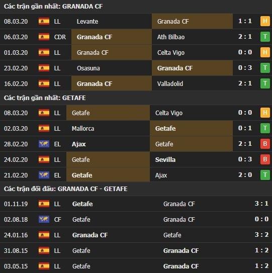 Thành tích kết quả đối đầu Granada vs Getafe