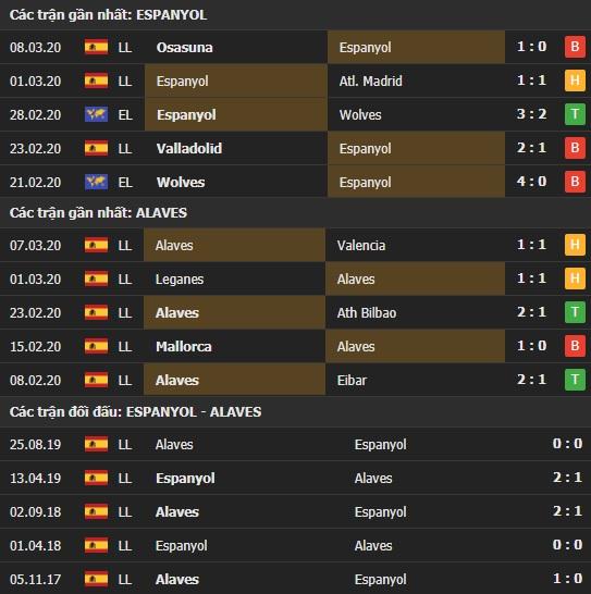 Thành tích kết quả đối đầu Espanyol vs Alaves