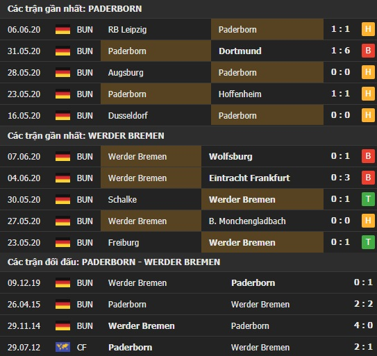 Thành tích kết quả đối đầu Paderborn vs Werder Bremen