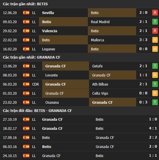 Thành tích kết quả đối đầu Betis vs Granada