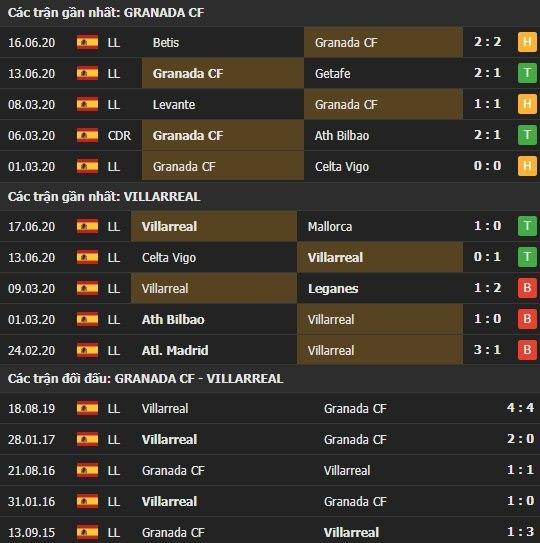 Thành tích kết quả đối đầu Granada vs Villarreal