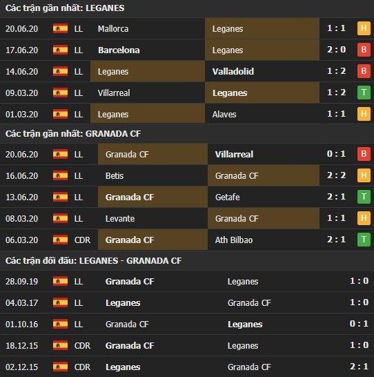 Thành tích kết quả đối đầu Leganes vs Granada