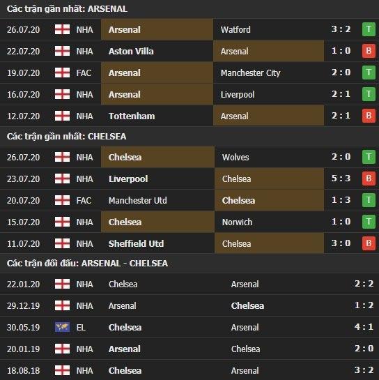 Thành tích kết quả đối đầu Chelsea vs Arsenal