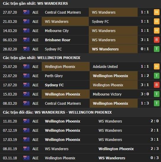 Thành tích kết quả đối đầu WS Wanderers vs Wellington Phoenix