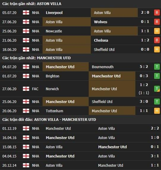 Thành tích kết quả đối đầu Aston Villa vs Manchester United