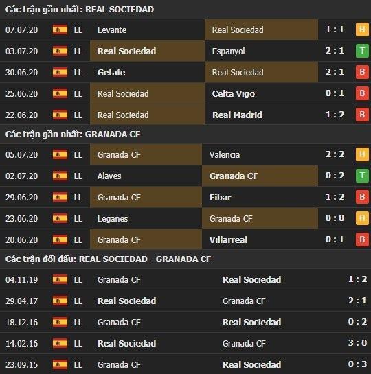 Thành tích kết quả đối đầu Real Sociedad vs Granada
