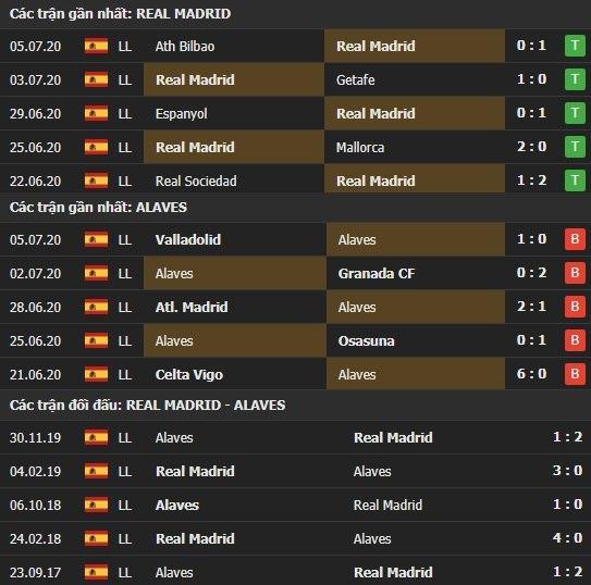 Thành tích kết quả đối đầu Real Madrid vs Alaves
