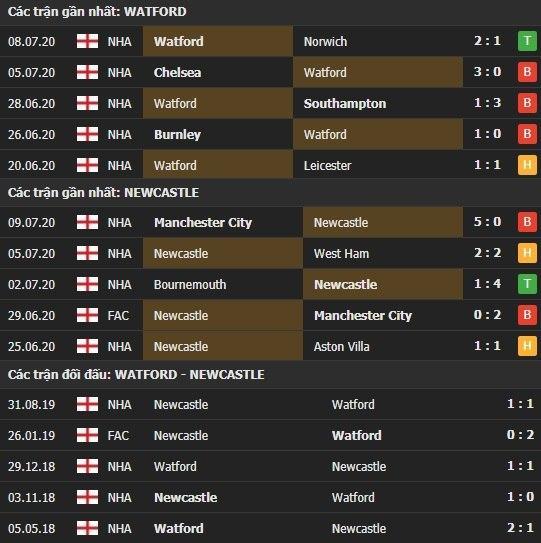 Thành tích kết quả đối đầu Watford vs Newcastle
