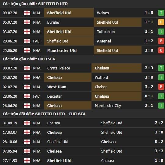 Thành tích kết quả đối đầu Sheffield Utd vs Chelsea