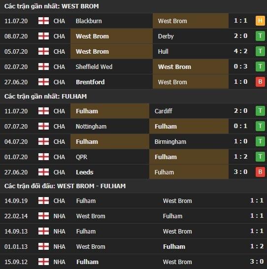 Thành tích kết quả đối đầu West Brom vs Fulham
