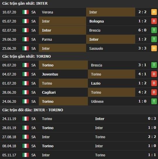 Thành tích kết quả đối đầu Inter Milan vs Torino