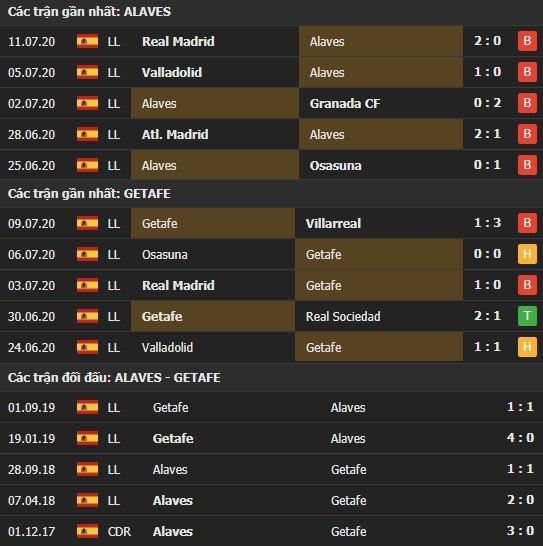 Thành tích kết quả đối đầu Alaves vs Getafe