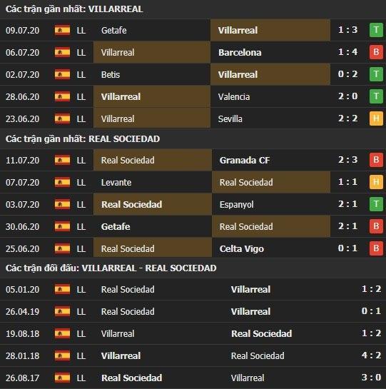 Thành tích kết quả đối đầu Villarreal vs Real Sociedad