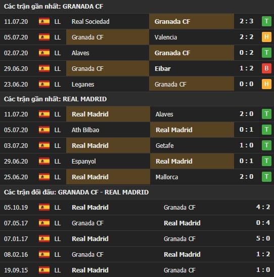 Thành tích kết quả đối đầu Granada vs Real Madrid