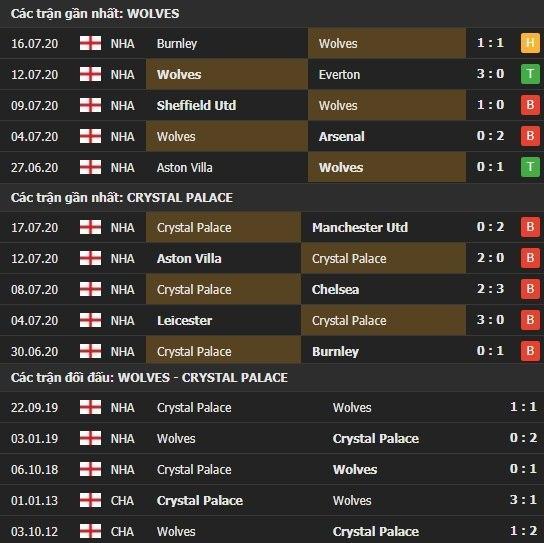 Thành tích kết quả đối đầu Wolves vs Crystal Palace