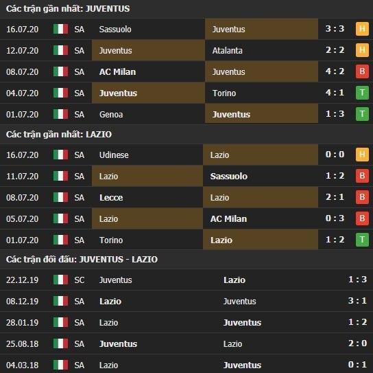 Thành tích kết quả đối đầu Juventus vs Lazio