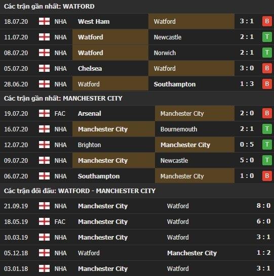 Thành tích kết quả đối đầu Watford vs Man City