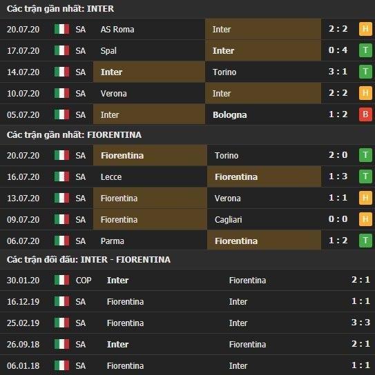 Thành tích kết quả đối đầu Inter Milan vs Fiorentina