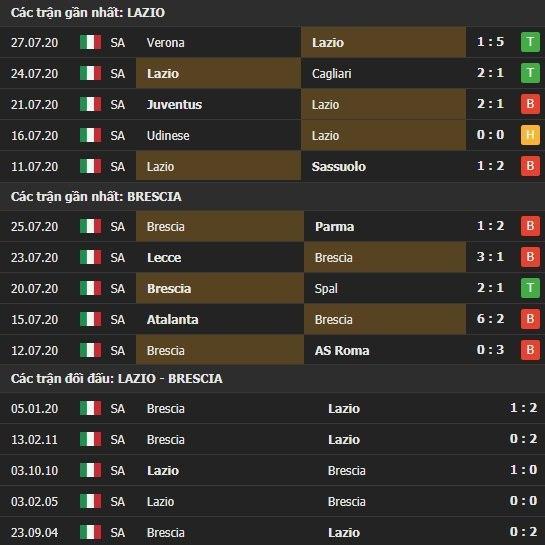 Thành tích kết quả đối đầu Lazio vs Brescia