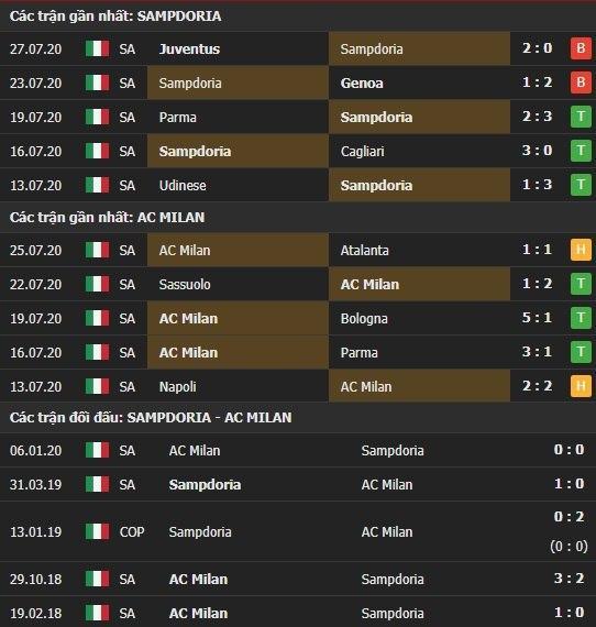 Thành tích kết quả đối đầu Sampdoria vs AC Milan