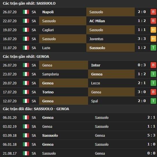 Thành tích kết quả đối đầu Sassuolo vs Genoa