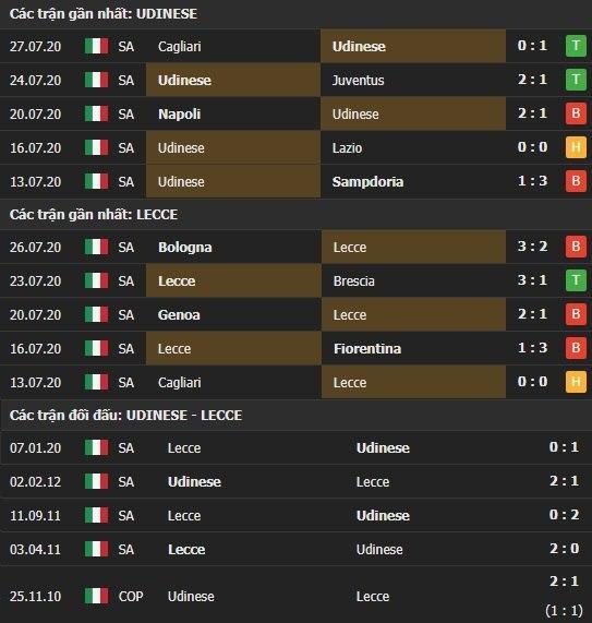 Thành tích kết quả đối đầu Udinese vs Lecce