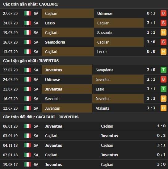 Thành tích kết quả đối đầu Cagliari vs Juventus