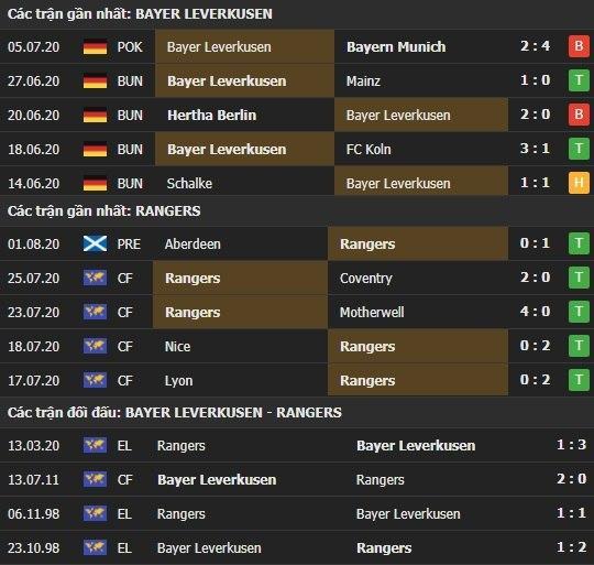Thành tích kết quả đối đầu Bayer Leverkusen vs Rangers