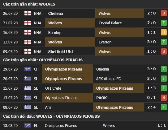 Thành tích kết quả đối đầu Wolves vs Olympiacos Piraeus