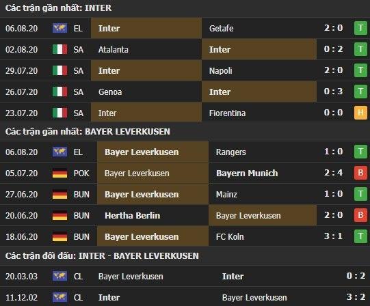 Thành tích kết quả đối đầu Inter Milan vs Bayer Leverkusen