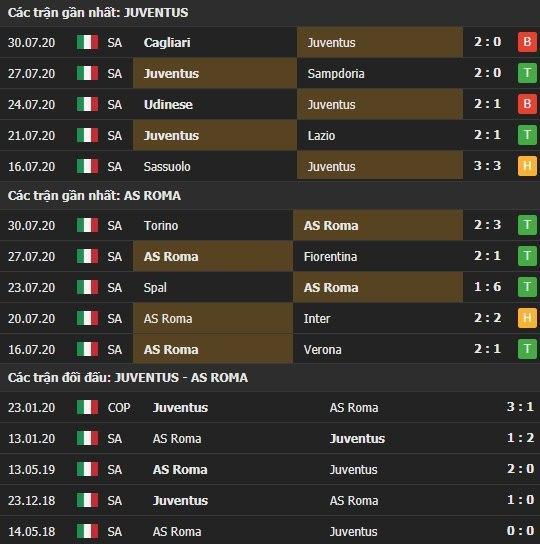 Thành tích kết quả đối đầu Juventus vs AS Roma