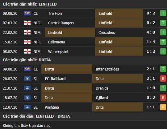Thành tích kết quả đối đầu Linfield vs Drita