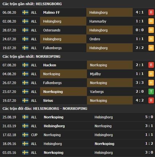 Thành tích kết quả đối đầu Helsingborg vs Norrkoping