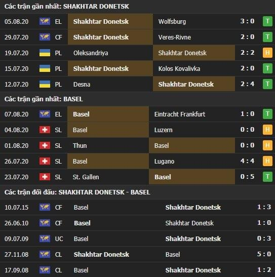 Thành tích kết quả đối đầu Shakhtar Donetsk vs Basel