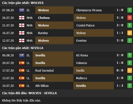 Thành tích kết quả đối đầu Wolves vs Sevilla