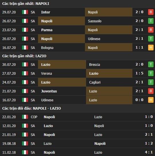 Thành tích kết quả đối đầu Napoli vs Lazio