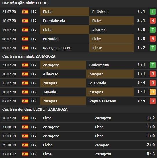 Thành tích kết quả đối đầu Elche vs Zaragoza