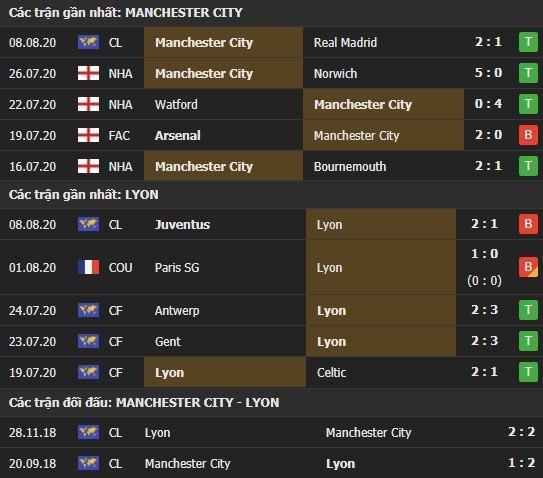 Thành tích kết quả đối đầu Man City vs Lyon