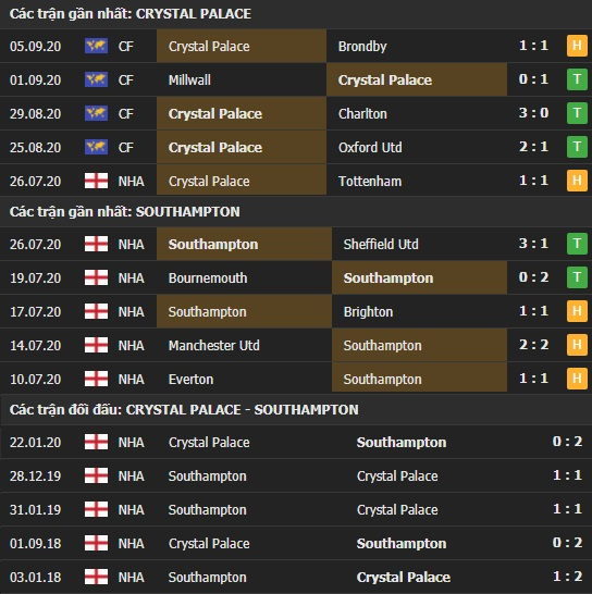 Thành tích kết quả đối đầu Crystal Palace vs Southampton