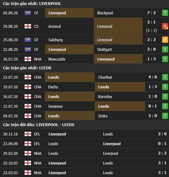 Thành tích kết quả đối đầu Liverpool vs Leeds