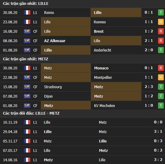 Thành tích kết quả đối đầu Lille vs Metz