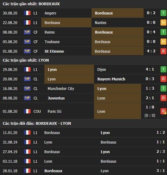 Thành tích kết quả đối đầu Bordeaux vs Lyon