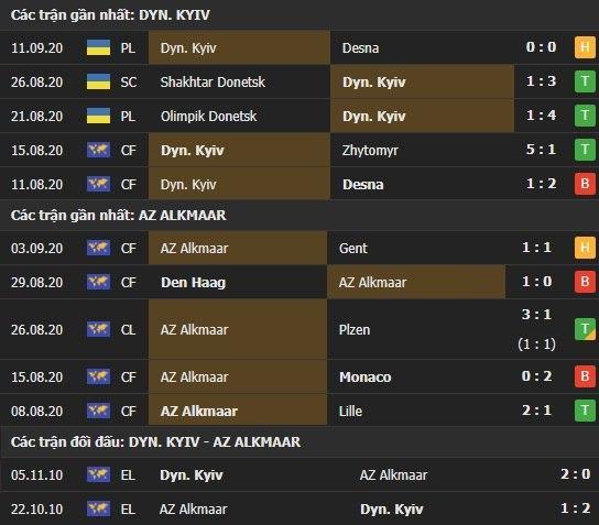 Thành tích kết quả đối đầu Dynamo Kyiv vs Alkmaar