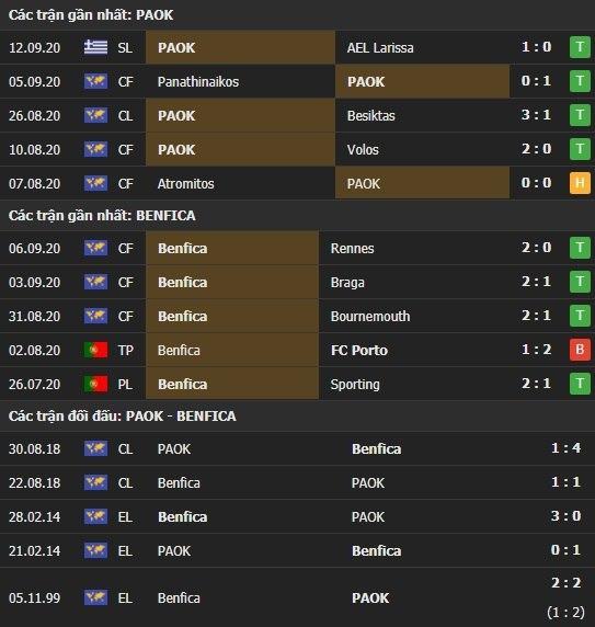 Thành tích kết quả đối đầu PAOK vs Benfica