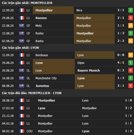 Thành tích kết quả đối đầu Montpellier vs Lyon
