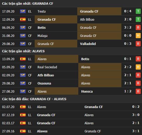 Thành tích kết quả đối đầu Granada vs Alaves