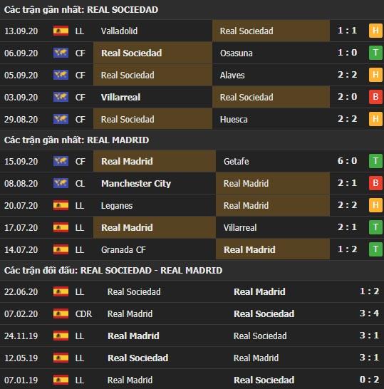 Thành tích kết quả đối đầu Real Sociedad vs Real Madrid