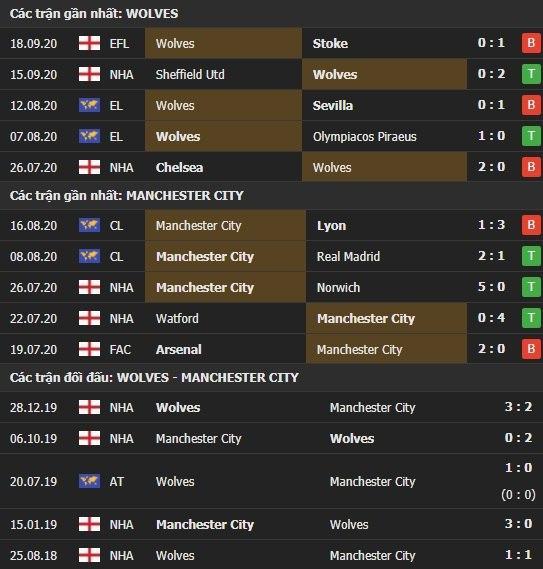 Thành tích kết quả đối đầu Wolves vs Man City