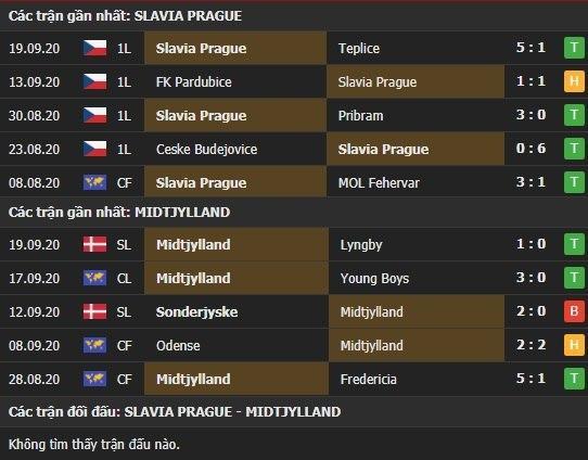 Thành tích kết quả đối đầu Slavia Praha vs Midtjylland
