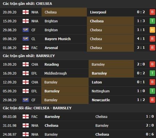 Thành tích kết quả đối đầu Chelsea vs Barnsley